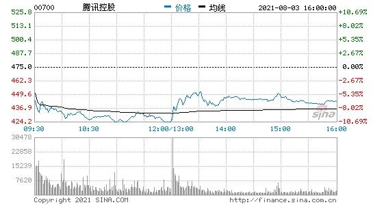 港股游戏股午后持续回升